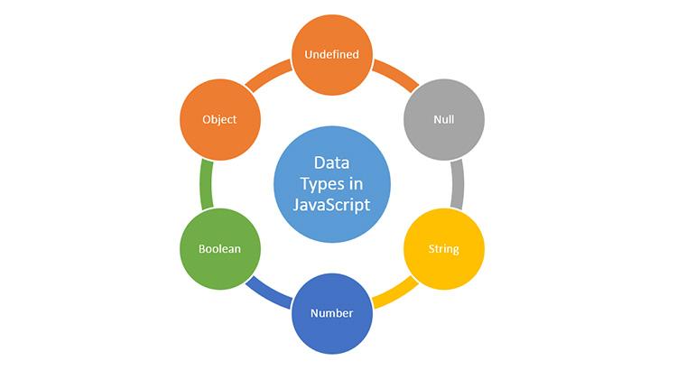 js data types javascript